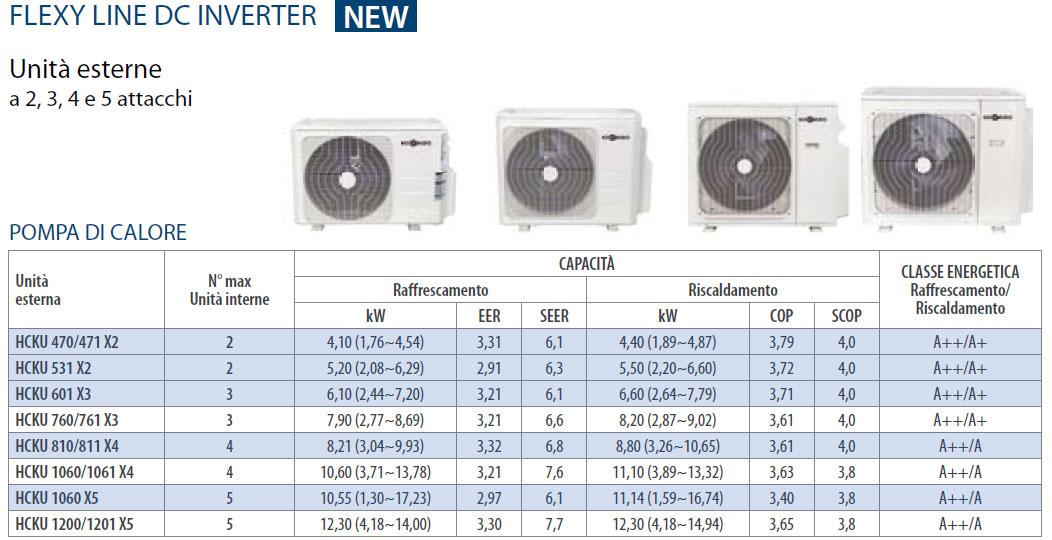 Climatizzatore hokkaido inverter hcku 470 x2 2x hkeu 260 - Unita esterna condizionatore dimensioni ridotte ...